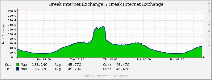Συνολικά GRIX, 135 Gbps